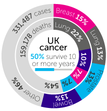all-cancers-stats